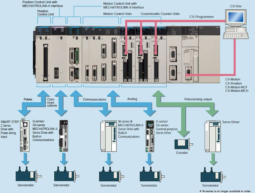 omron Motion Controllers